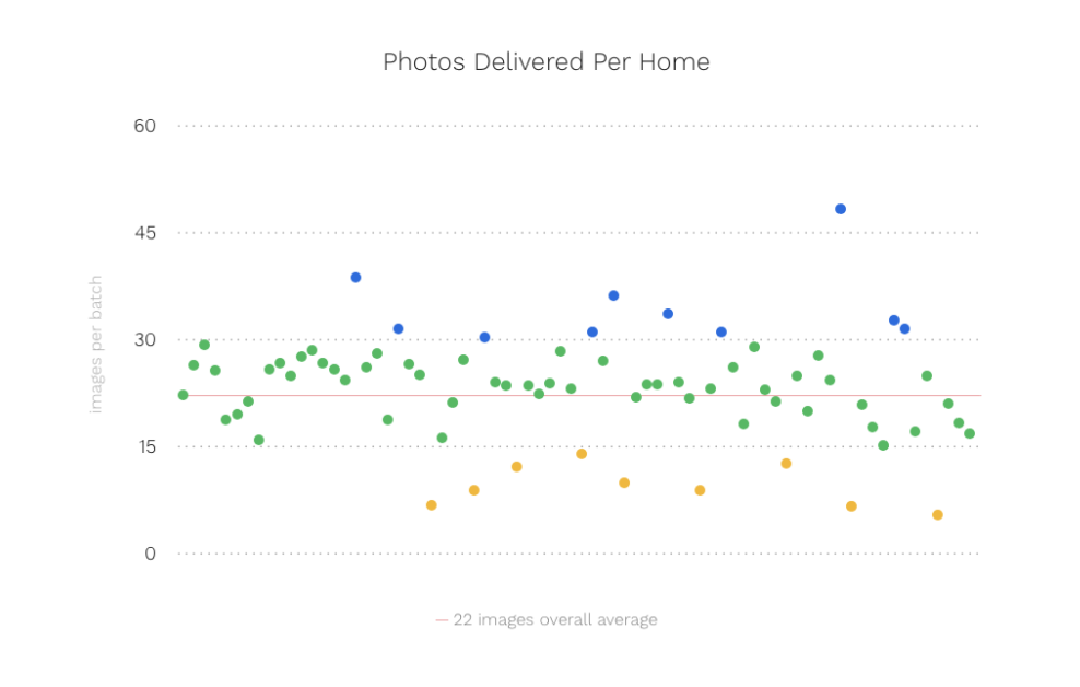 How Many Photos Does The Average Real Estate Photographer Shoot